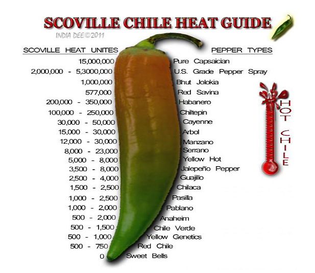 Scoville-Units-Of-Peppers