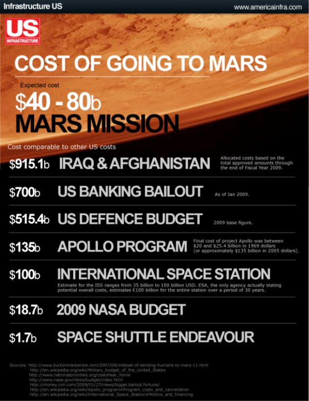 cost-of-going-to-mars-verses-other-incidents in-us