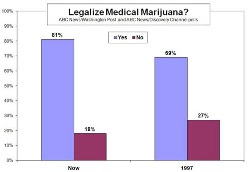 medical-mariguana-poll-for legalization